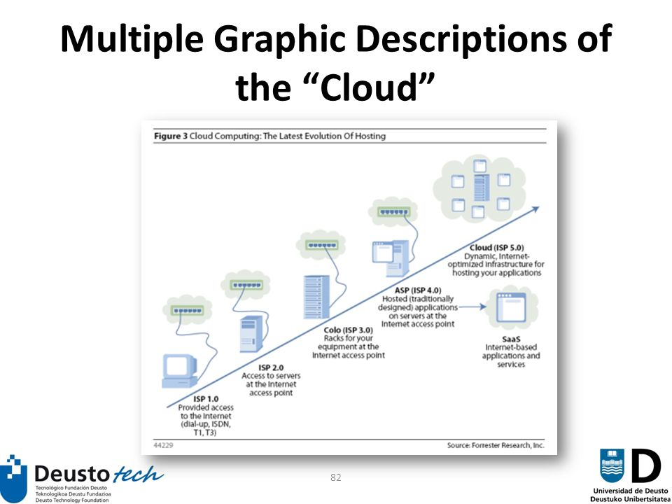 82 Multiple Graphic Descriptions of the Cloud