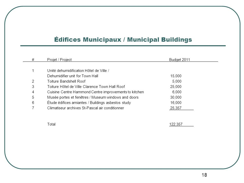 18 Édifices Municipaux / Municipal Buildings #Projet / ProjectBudget 2011 1Unité dehumidification Hôtel de Ville / Dehumidifier unit for Town Hall 15,000 2Toiture Bandshell Roof 5,000 3Toiture Hôtel de Ville Clarence Town Hall Roof 25,000 4Cuisine Centre Hammond Centre improvements to kitchen 6,000 5Musée portes et fenêtres / Museum windows and doors 30,000 6Étude édifices amiantes / Buildings asbestos study 16,000 7Climatiseur archives St-Pascal air conditionner 25,357 Total122,357