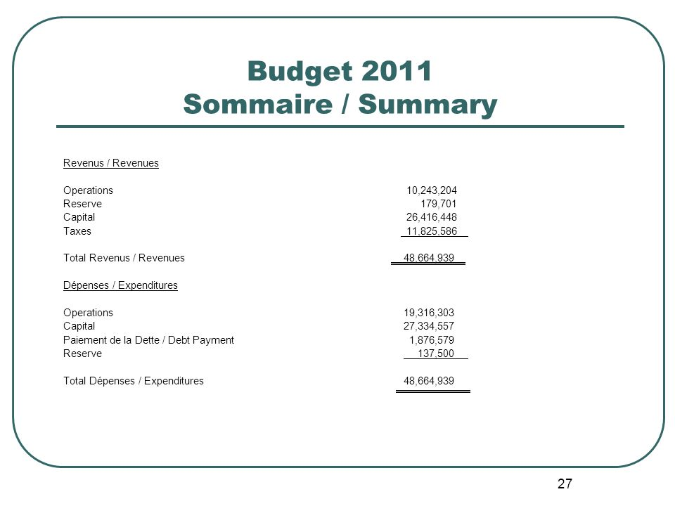 27 Budget 2011 Sommaire / Summary Revenus / Revenues Operations 10,243,204 Reserve 179,701 Capital 26,416,448 Taxes 11,825,586 Total Revenus / Revenues 48,664,939 Dépenses / Expenditures Operations 19,316,303 Capital 27,334,557 Paiement de la Dette / Debt Payment 1,876,579 Reserve 137,500 Total Dépenses / Expenditures 48,664,939