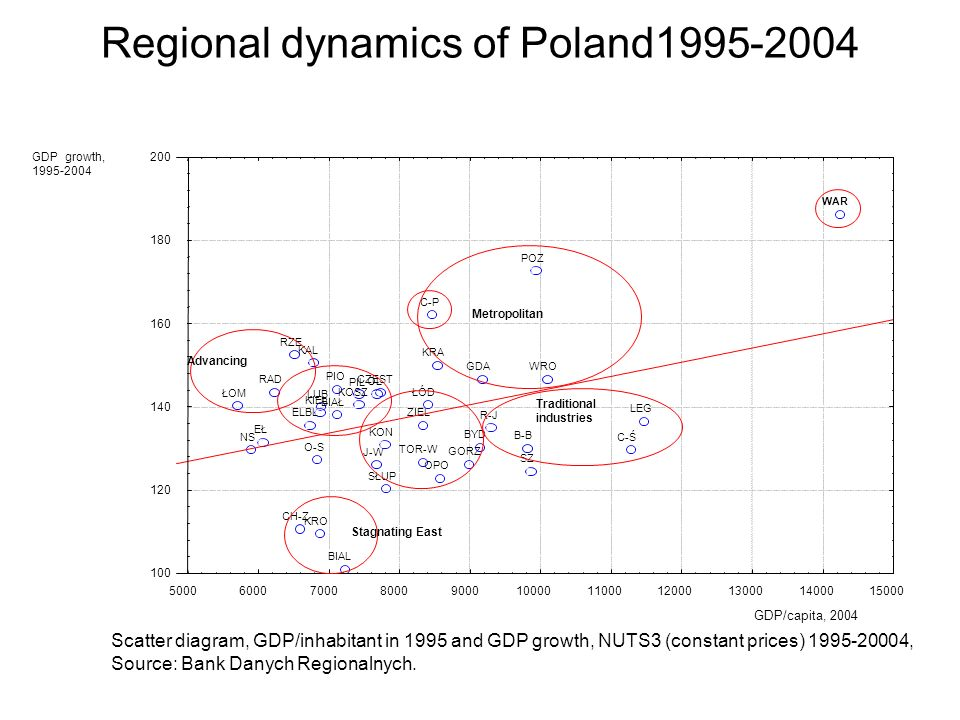 Regional dynamics of Poland1995-2004 J-W LEG WRO BYD TOR-W BIAL CH-Z LUB GORZ ZIEL PIO ŁÓD NS KRA C-P O-S RAD WAR OPO RZE KRO BIAŁ ŁOM SŁUP GDA CZĘST B-B C-Ś R-J KIEL ELBL OL EŁ PIL KAL KON POZ SZ KOSZ 50006000700080009000100001100012000130001400015000 100 120 140 160 180 200 Metropolitan Traditional industries Advancing Stagnating East GDP/capita, 2004 GDP growth, 1995-2004 Scatter diagram, GDP/inhabitant in 1995 and GDP growth, NUTS3 (constant prices) 1995-20004, Source: Bank Danych Regionalnych.
