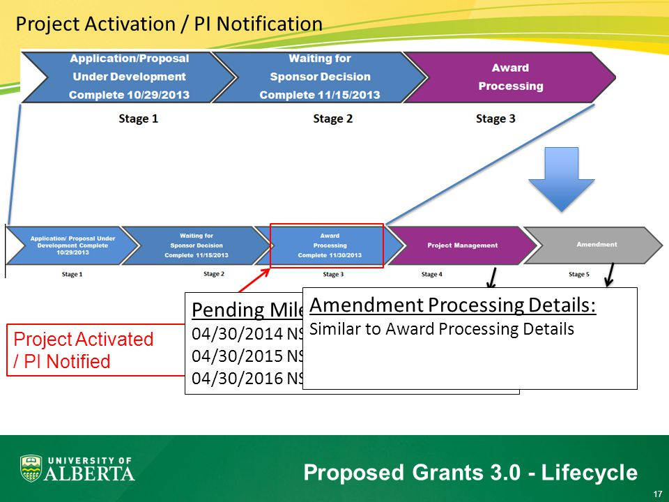 17 Proposed Grants Lifecycle Project Activation / PI Notification Project Activated / PI Notified Pending Milestones: 04/30/2014 NSERC Form 300 signed by PI 04/30/2015 NSERC Form 300 signed by PI 04/30/2016 NSERC Form 300 signed by PI Amendment Processing Details: Similar to Award Processing Details