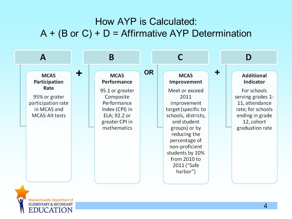 4 How AYP is Calculated: A + (B or C) + D = Affirmative AYP Determination