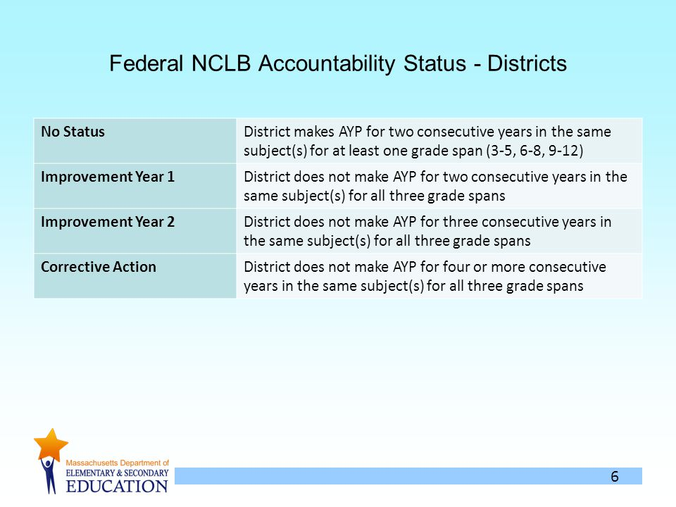 6 Federal NCLB Accountability Status - Districts No StatusDistrict makes AYP for two consecutive years in the same subject(s) for at least one grade span (3-5, 6-8, 9-12) Improvement Year 1District does not make AYP for two consecutive years in the same subject(s) for all three grade spans Improvement Year 2District does not make AYP for three consecutive years in the same subject(s) for all three grade spans Corrective ActionDistrict does not make AYP for four or more consecutive years in the same subject(s) for all three grade spans