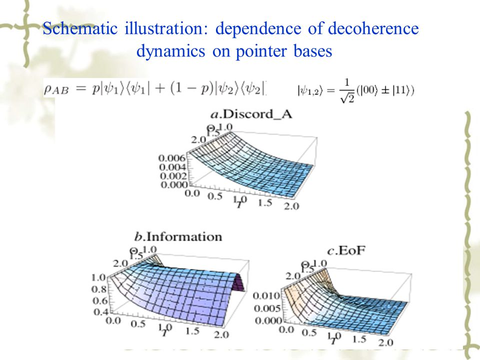 Schematic illustration: dependence of decoherence dynamics on pointer bases