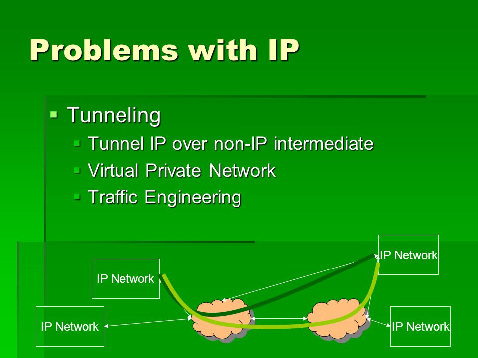 Problems with IP Tunneling Tunneling Tunnel IP over non-IP intermediate Tunnel IP over non-IP intermediate Virtual Private Network Virtual Private Network Traffic Engineering Traffic Engineering IP Network