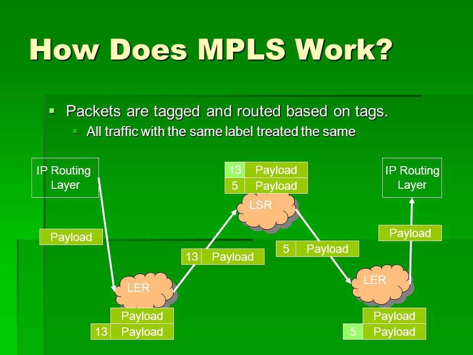 How Does MPLS Work. Packets are tagged and routed based on tags.