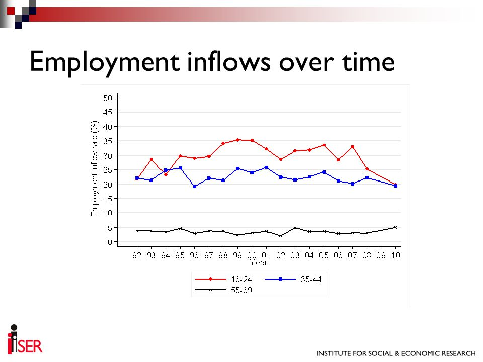 Employment inflows over time
