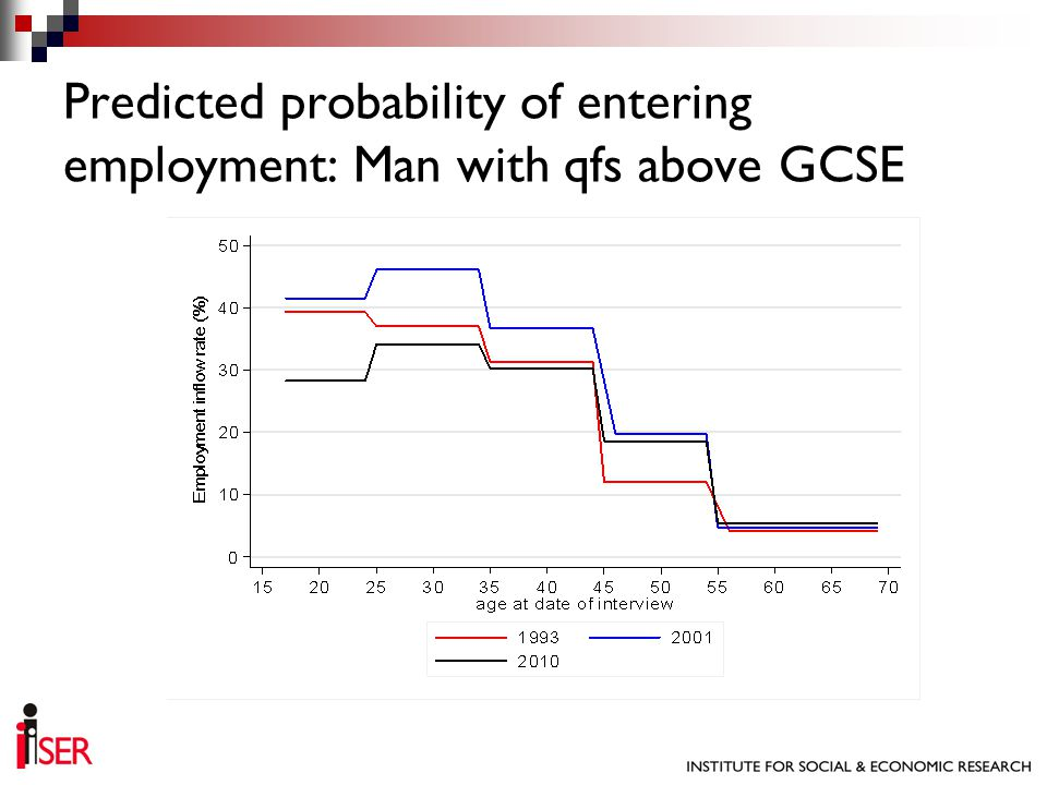 Predicted probability of entering employment: Man with qfs above GCSE