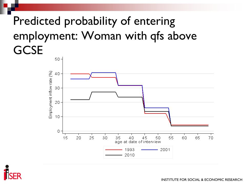 Predicted probability of entering employment: Woman with qfs above GCSE
