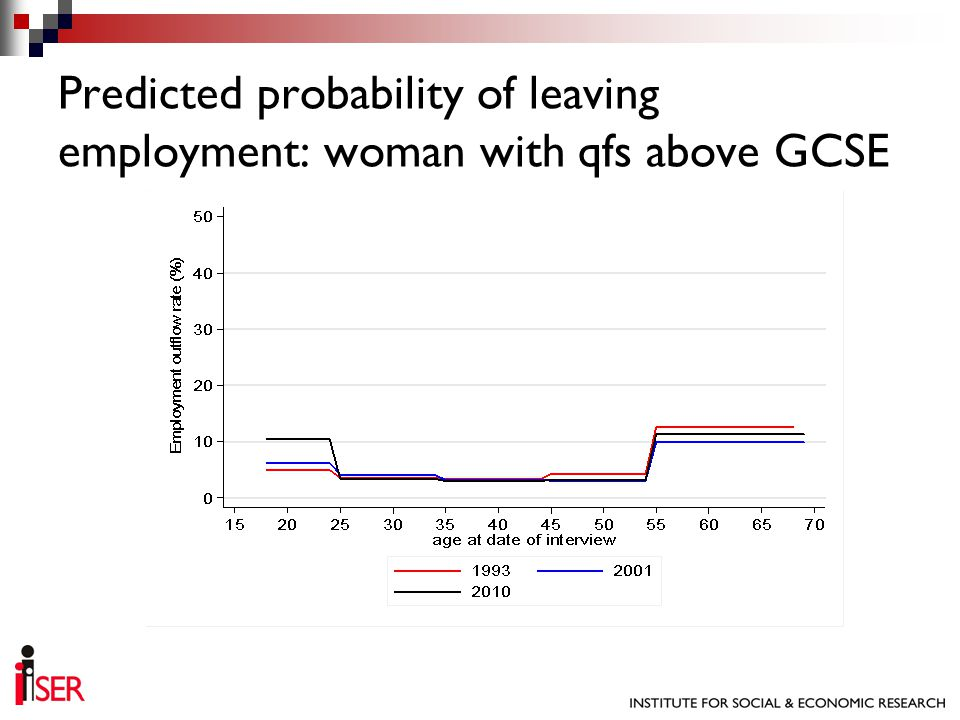 Predicted probability of leaving employment: woman with qfs above GCSE