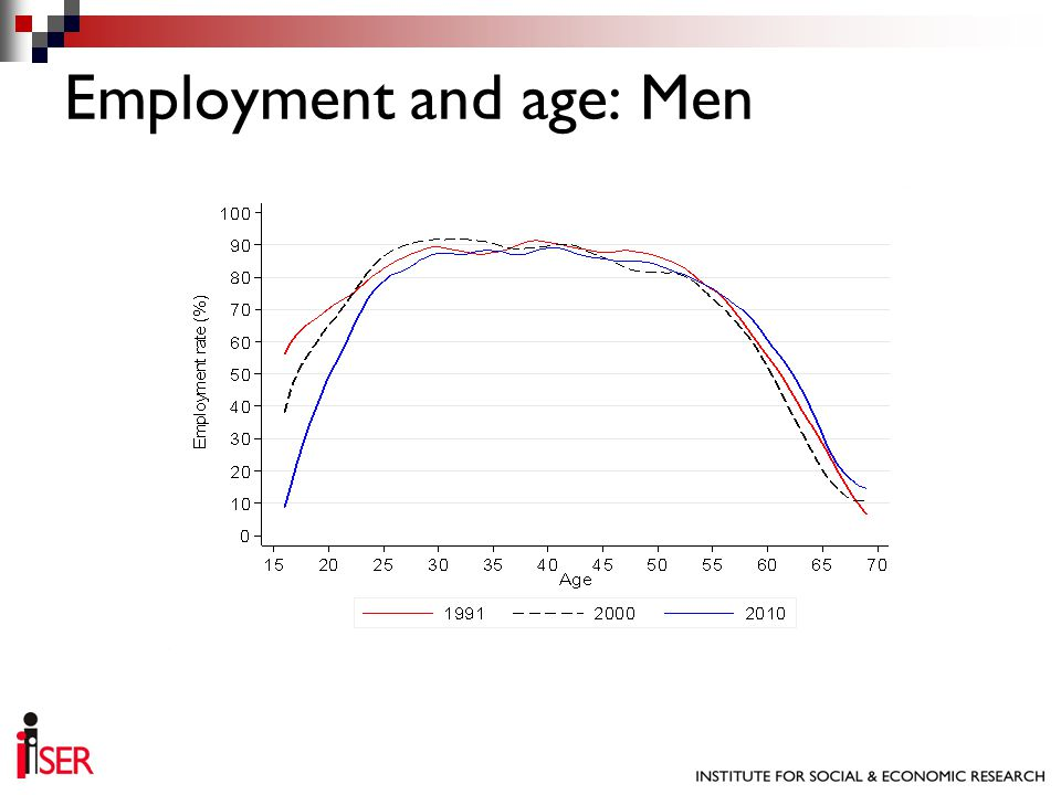 Employment and age: Men