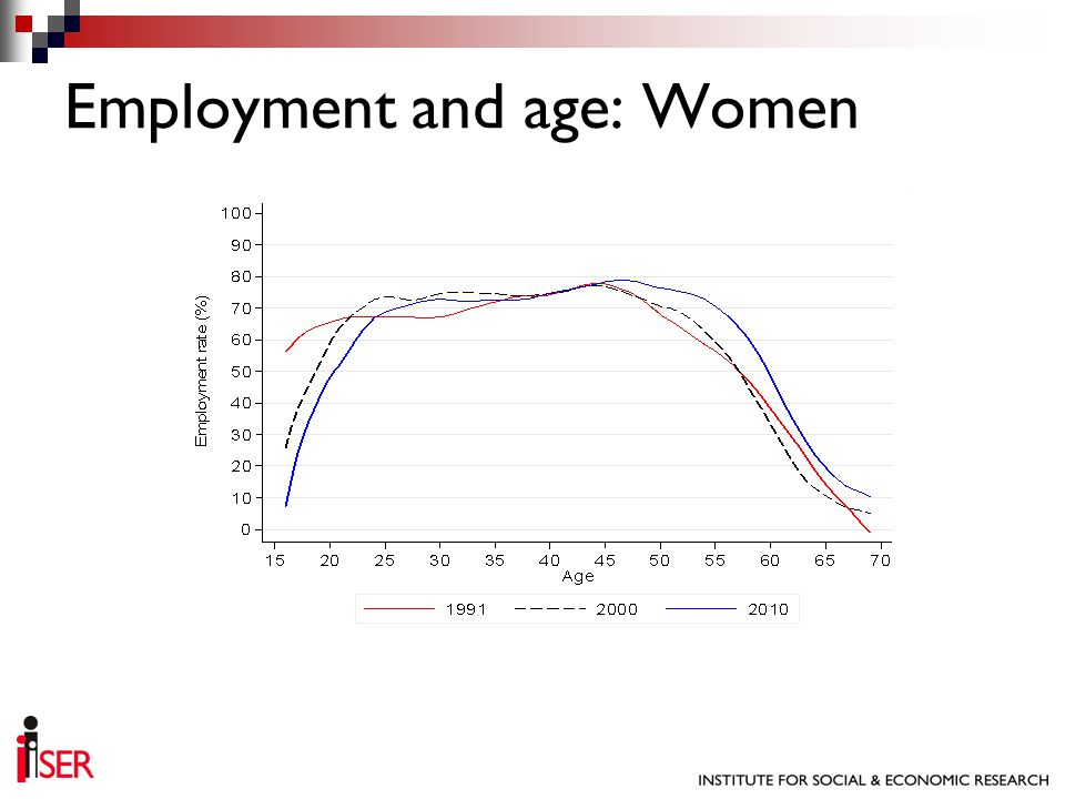 Employment and age: Women