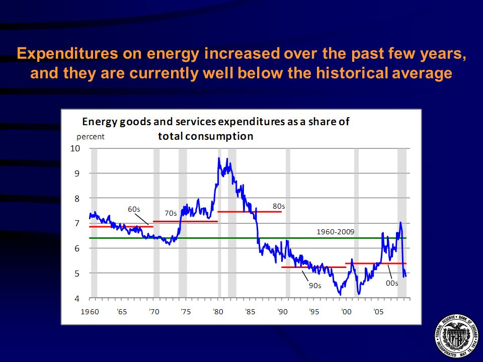 Expenditures on energy increased over the past few years, and they are currently well below the historical average