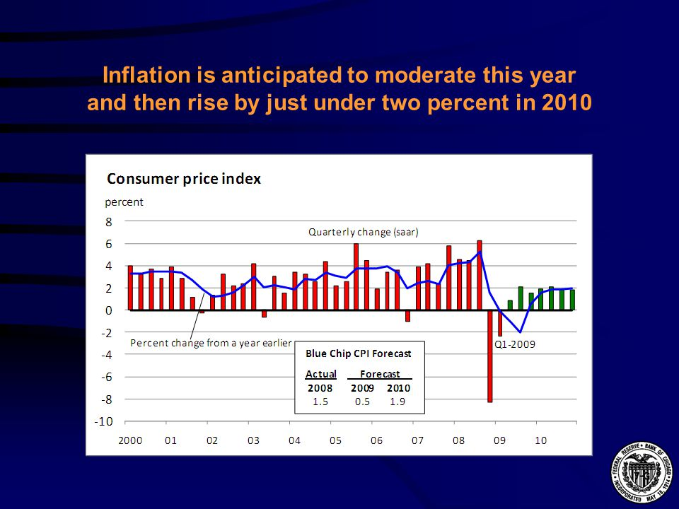 Inflation is anticipated to moderate this year and then rise by just under two percent in 2010