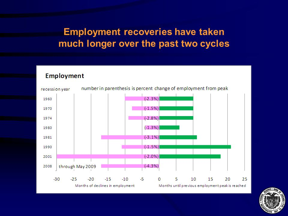 Employment recoveries have taken much longer over the past two cycles