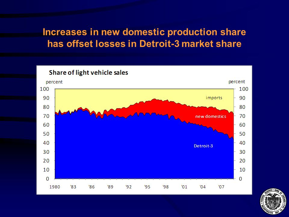 Increases in new domestic production share has offset losses in Detroit-3 market share