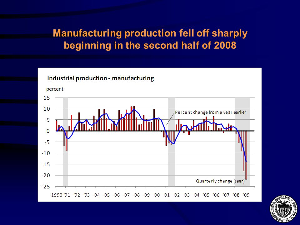 Manufacturing production fell off sharply beginning in the second half of 2008