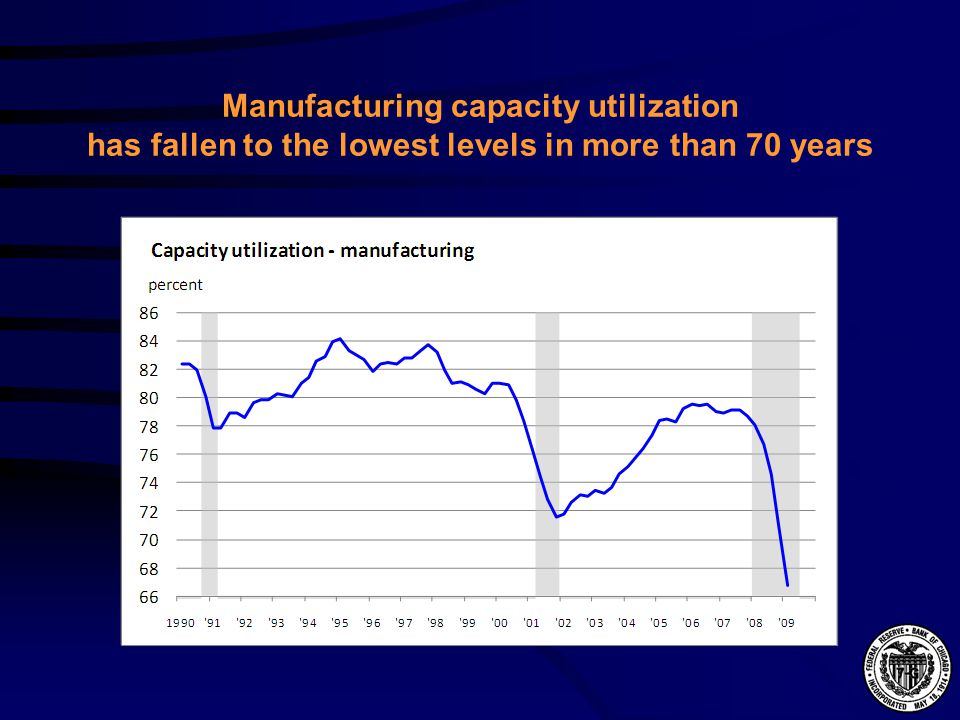 Manufacturing capacity utilization has fallen to the lowest levels in more than 70 years