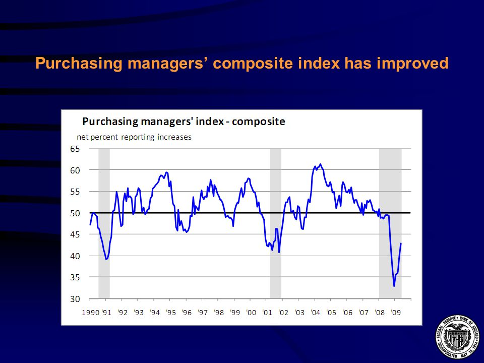 Purchasing managers composite index has improved
