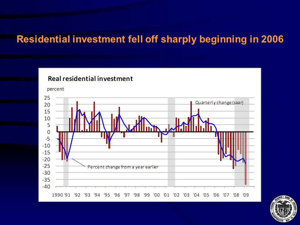 Residential investment fell off sharply beginning in 2006