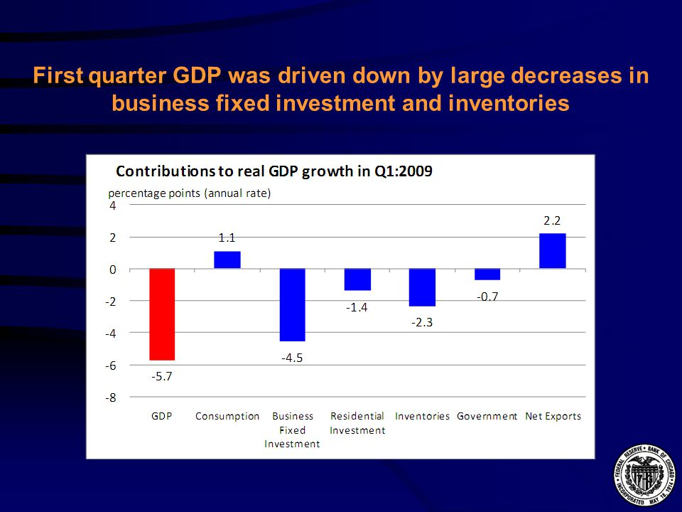 First quarter GDP was driven down by large decreases in business fixed investment and inventories