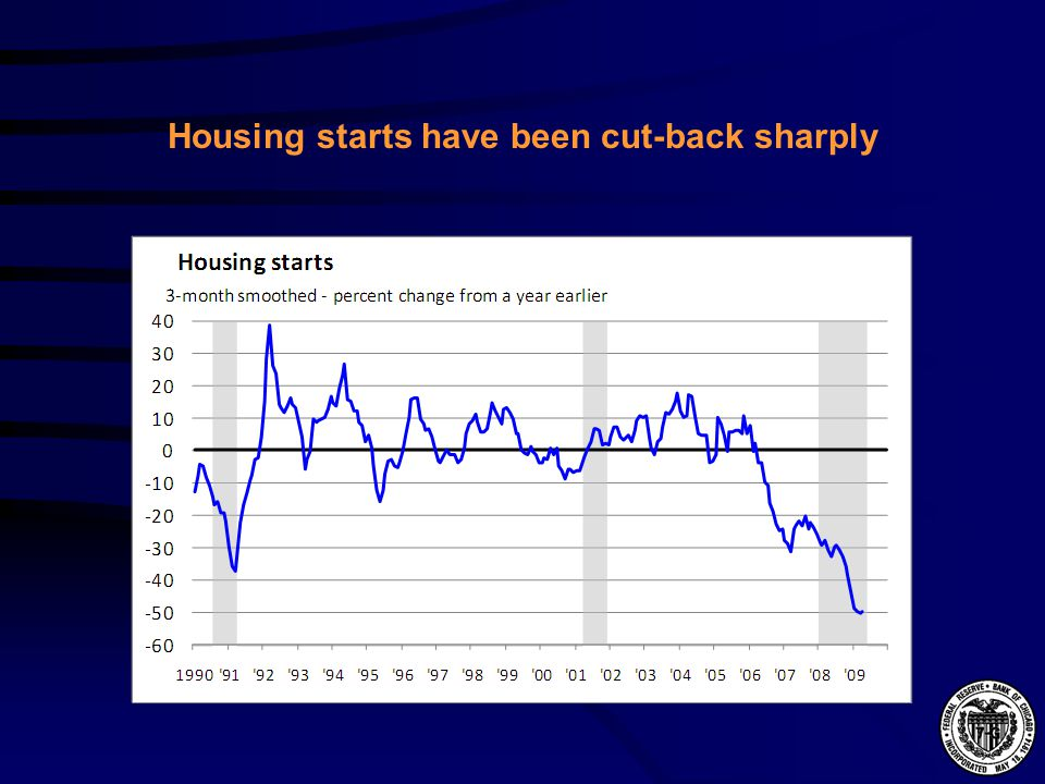 Housing starts have been cut-back sharply