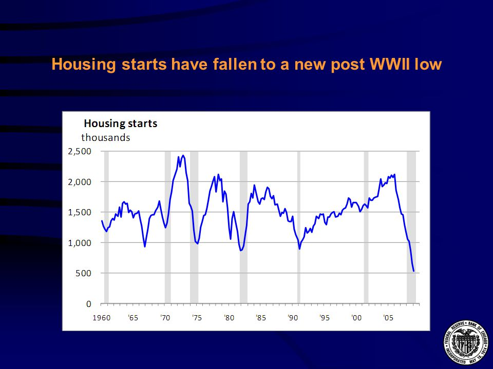 Housing starts have fallen to a new post WWII low