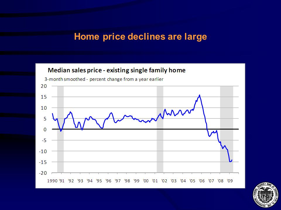 Home price declines are large