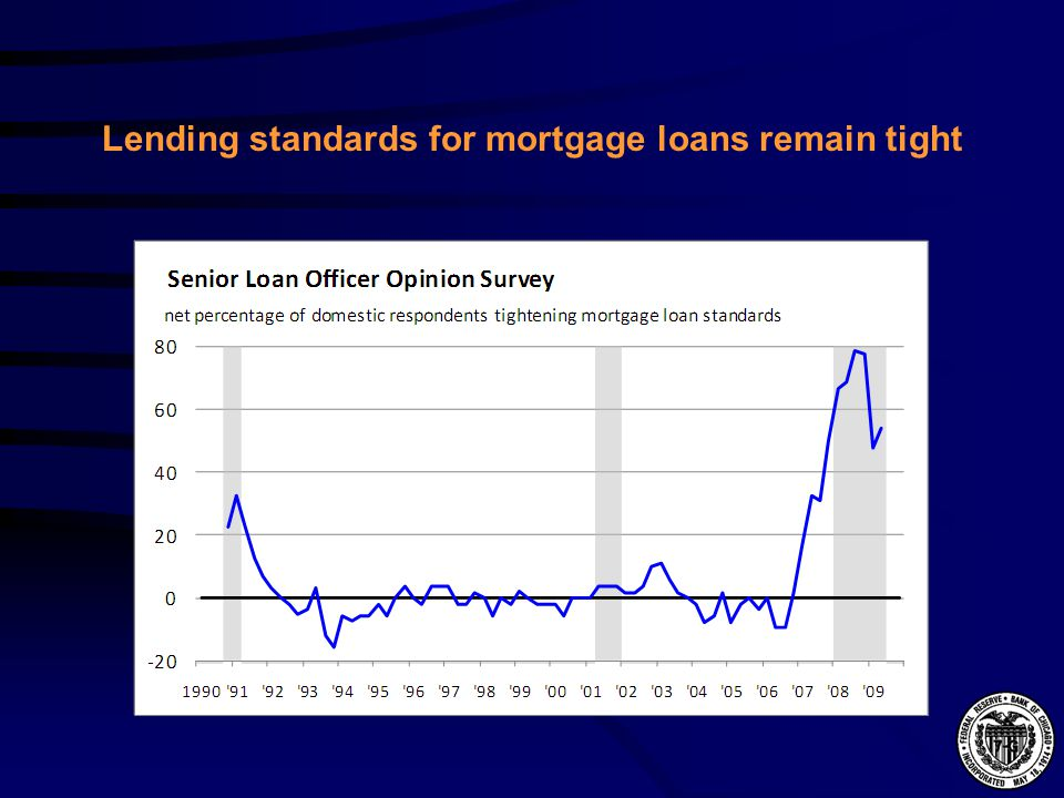 Lending standards for mortgage loans remain tight