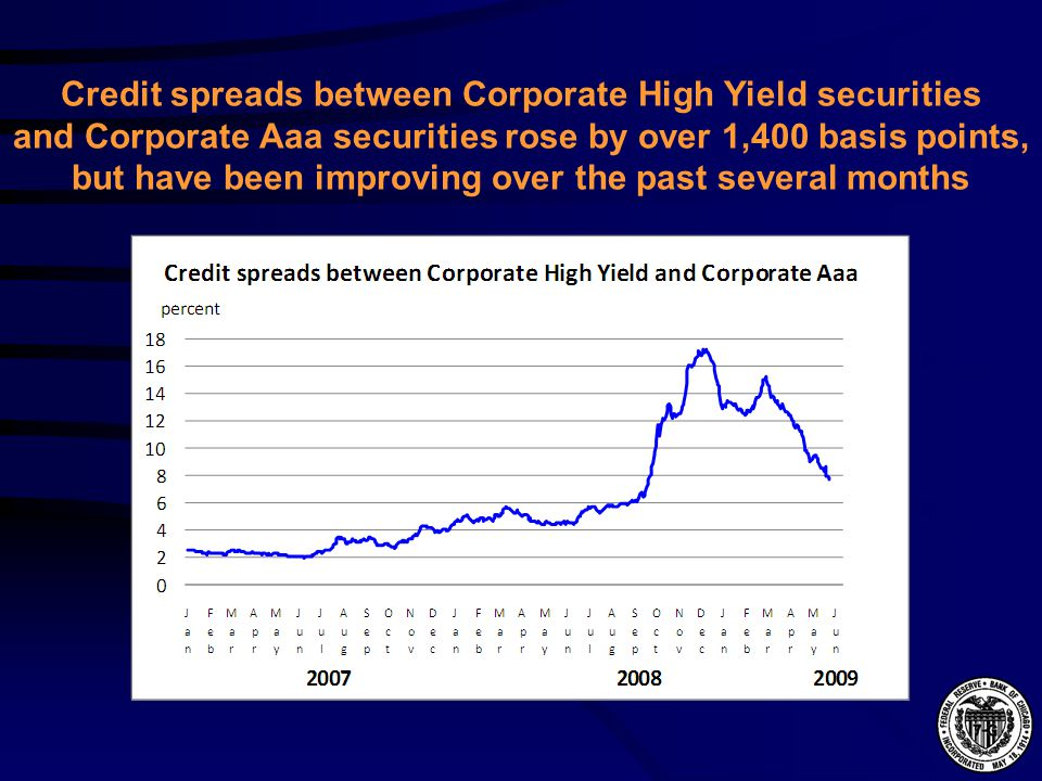 Credit spreads between Corporate High Yield securities and Corporate Aaa securities rose by over 1,400 basis points, but have been improving over the past several months