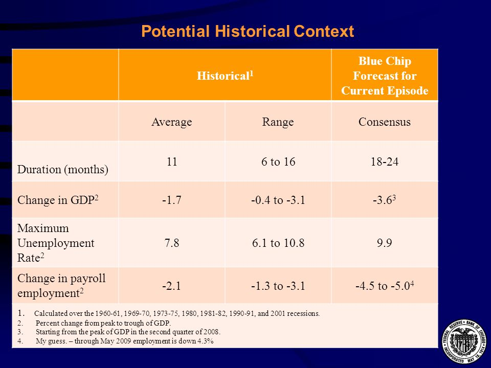 Potential Historical Context Historical 1 Blue Chip Forecast for Current Episode AverageRangeConsensus Duration (months) 116 to Change in GDP to Maximum Unemployment Rate to Change in payroll employment to to