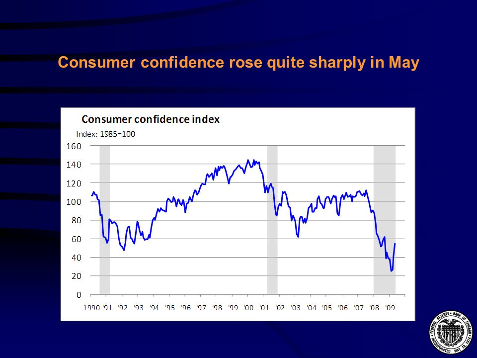 Consumer confidence rose quite sharply in May