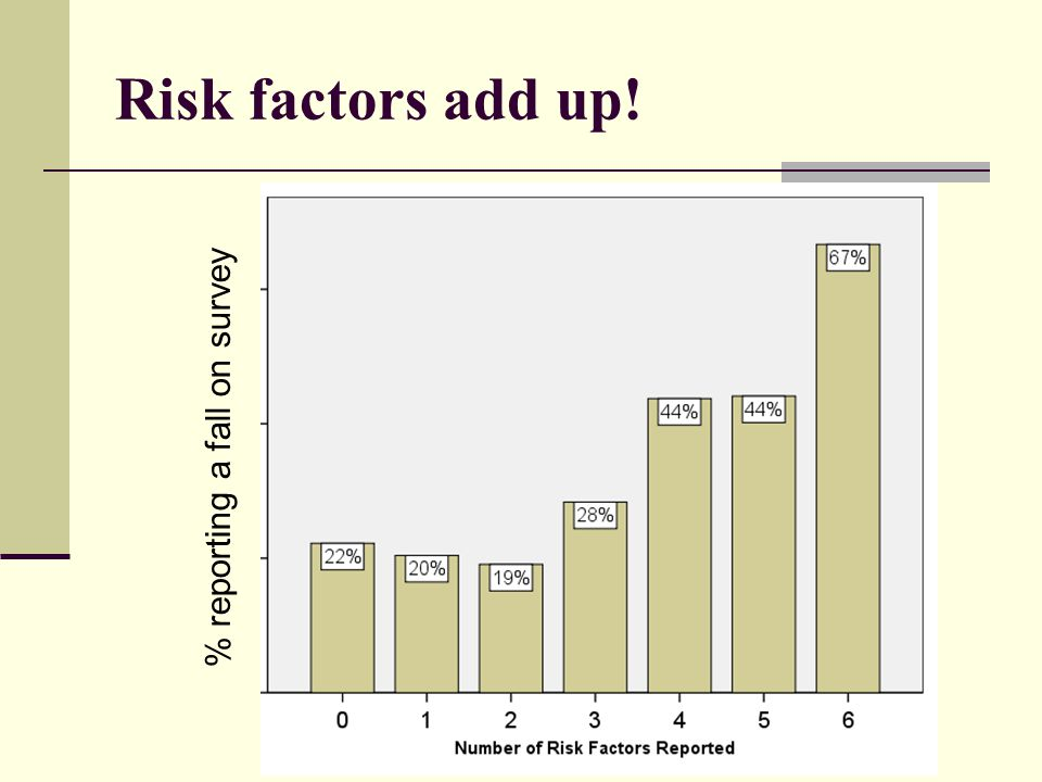 Risk factors add up! % reporting a fall on survey