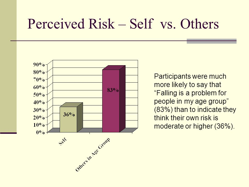 Perceived Risk – Self vs.