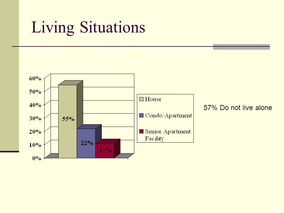 Living Situations 57% Do not live alone