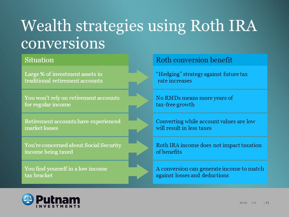 | /13 Wealth strategies using Roth IRA conversions SituationRoth conversion benefit Large % of investment assets in traditional retirement accounts Hedging strategy against future tax rate increases You wont rely on retirement accounts for regular income No RMDs means more years of tax-free growth Retirement accounts have experienced market losses Converting while account values are low will result in less taxes Youre concerned about Social Security income being taxed Roth IRA income does not impact taxation of benefits You find yourself in a low income tax bracket A conversion can generate income to match against losses and deductions
