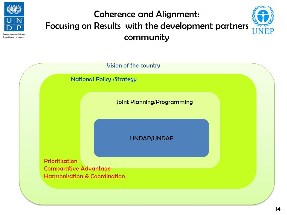 Coherence and Alignment: Focusing on Results with the development partners community Vision of the country National Policy /Strategy Joint Planning/Programming 14 UNDAP/UNDAF Prioritisation Comparative Advantage Harmonisation & Coordination