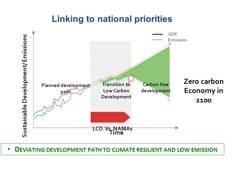 NAMAs and the 2°C goal Sustainable Development/ Emissions Planned development path Time Carbon free development Transition to Low Carbon Development LCD Vs NAMAs Zero carbon Economy in 2100 GDP Emissions D EVIATING DEVELOPMENT PATH TO CLIMATE RESILIENT AND LOW EMISSION Linking to national priorities