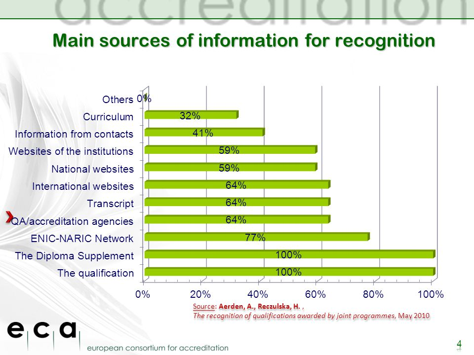 Main sources of information for recognition 4 Source: Aerden, A., Reczulska, H., The recognition of qualifications awarded by joint programmes, May 2010