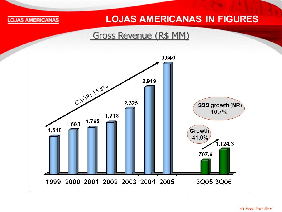 We Always Want More LOJAS AMERICANAS IN FIGURES CAGR: 15.8% Gross Revenue (R$ MM) Gross Revenue (R$ MM) SSS growth (NR) 10.7% Growth 41.0%