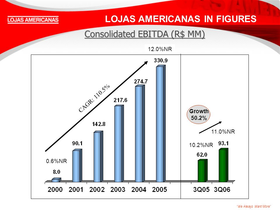 We Always Want More 11.0%NR CAGR: 110.5% LOJAS AMERICANAS IN FIGURES 0.6%NR 12.0%NR Consolidated EBITDA (R$ MM) Growth 50.2% 10.2%NR