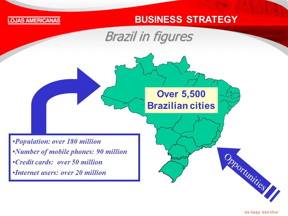 We Always Want More BUSINESS STRATEGY Population: over 180 million Number of mobile phones: 90 million Credit cards: over 50 million Internet users: over 20 million Over 5,500 Brazilian cities Brazil in figures Opportunities