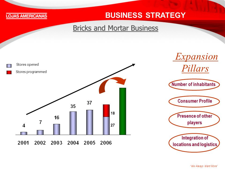 We Always Want More Expansion Pillars Number of inhabitants Integration of locations and logistics Presence of other players Consumer Profile Bricks and Mortar Business BUSINESS STRATEGY 18 27 Stores opened Stores programmed