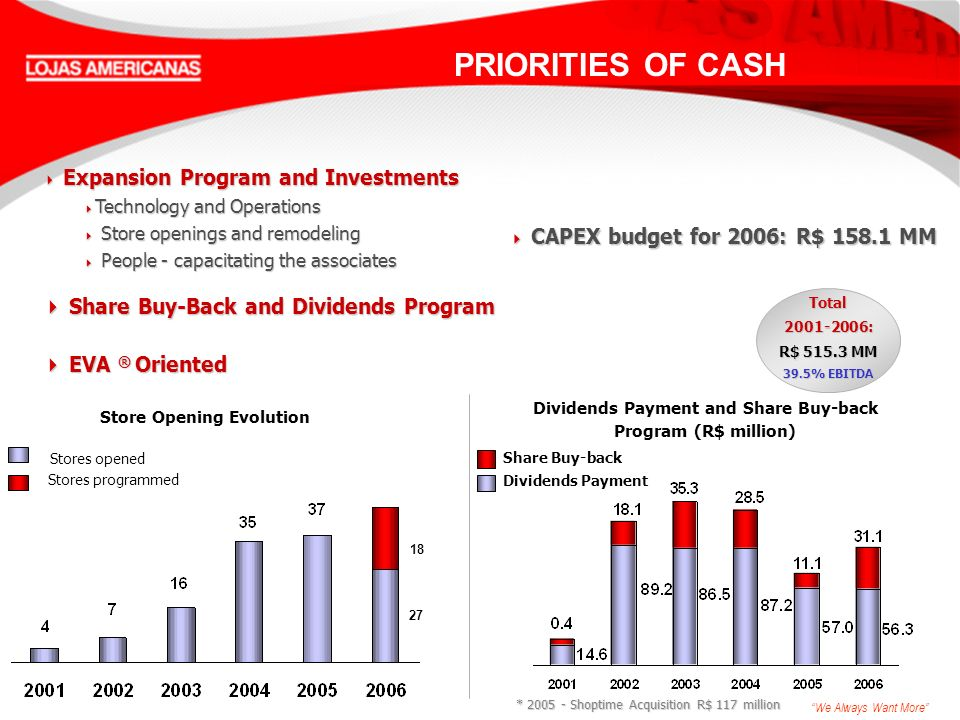 We Always Want More PRIORITIES OF CASH Total2001-2006: R$ 515.3 MM 39.5% EBITDA Expansion Program and Investments Expansion Program and Investments Technology and Operations Technology and Operations Store openings and remodeling Store openings and remodeling People - capacitating the associates People - capacitating the associates Share Buy-Back and Dividends Program Share Buy-Back and Dividends Program EVA ® Oriented EVA ® Oriented Dividends Payment and Share Buy-back Program (R$ million) Dividends Payment Share Buy-back Store Opening Evolution Stores opened Stores programmed 18 27 * 2005 - Shoptime Acquisition R$ 117 million CAPEX budget for 2006: R$ 158.1 MM CAPEX budget for 2006: R$ 158.1 MM