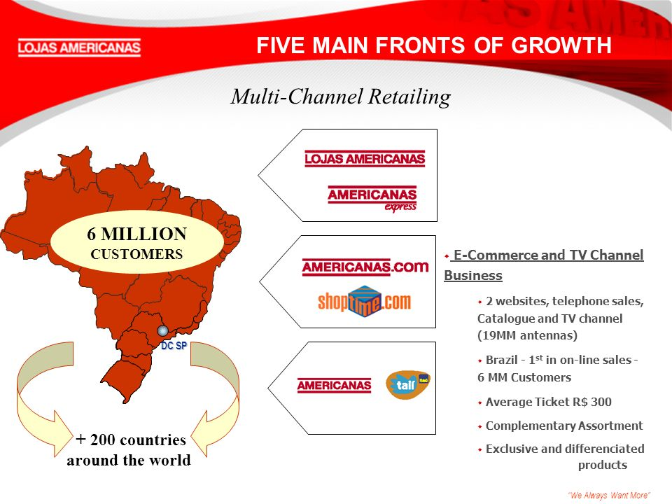 We Always Want More w E-Commerce and TV Channel Business w 2 websites, telephone sales, Catalogue and TV channel (19MM antennas) w Brazil - 1 st in on-line sales - 6 MM Customers w Average Ticket R$ 300 w Complementary Assortment w Exclusive and differenciated products Multi-Channel Retailing 6 MILLION CUSTOMERS + 200 countries around the world FIVE MAIN FRONTS OF GROWTH DC SP