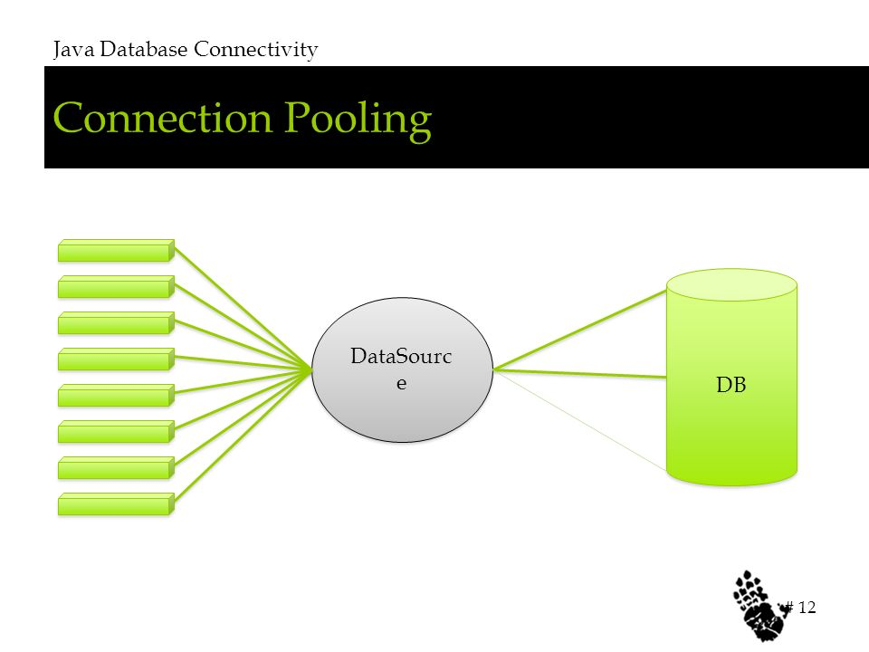 Connection Pooling Java Database Connectivity # 12 DB DataSourc e