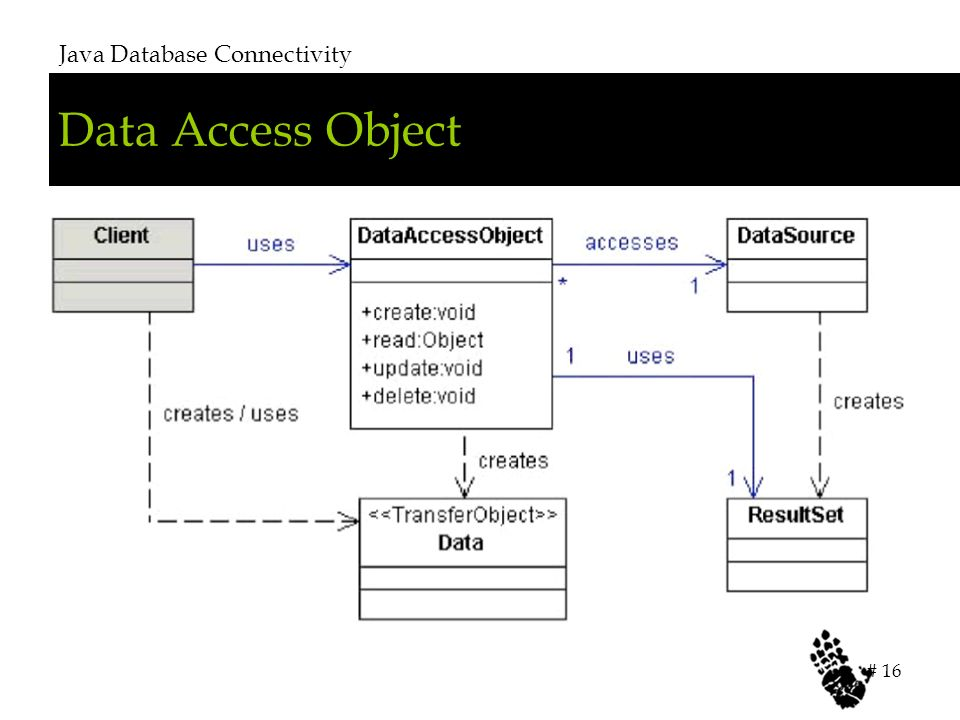 Data Access Object Java Database Connectivity # 16