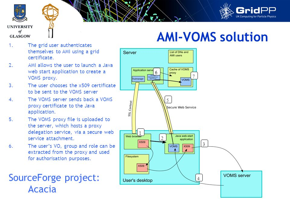 AMI-VOMS solution 1.The grid user authenticates themselves to AMI using a grid certificate.