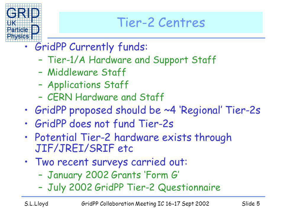 S.L.LloydGridPP Collaboration Meeting IC 16-17 Sept 2002Slide 5 Tier-2 Centres GridPP Currently funds: –Tier-1/A Hardware and Support Staff –Middleware Staff –Applications Staff –CERN Hardware and Staff GridPP proposed should be ~4 Regional Tier-2s GridPP does not fund Tier-2s Potential Tier-2 hardware exists through JIF/JREI/SRIF etc Two recent surveys carried out: –January 2002 Grants Form G –July 2002 GridPP Tier-2 Questionnaire