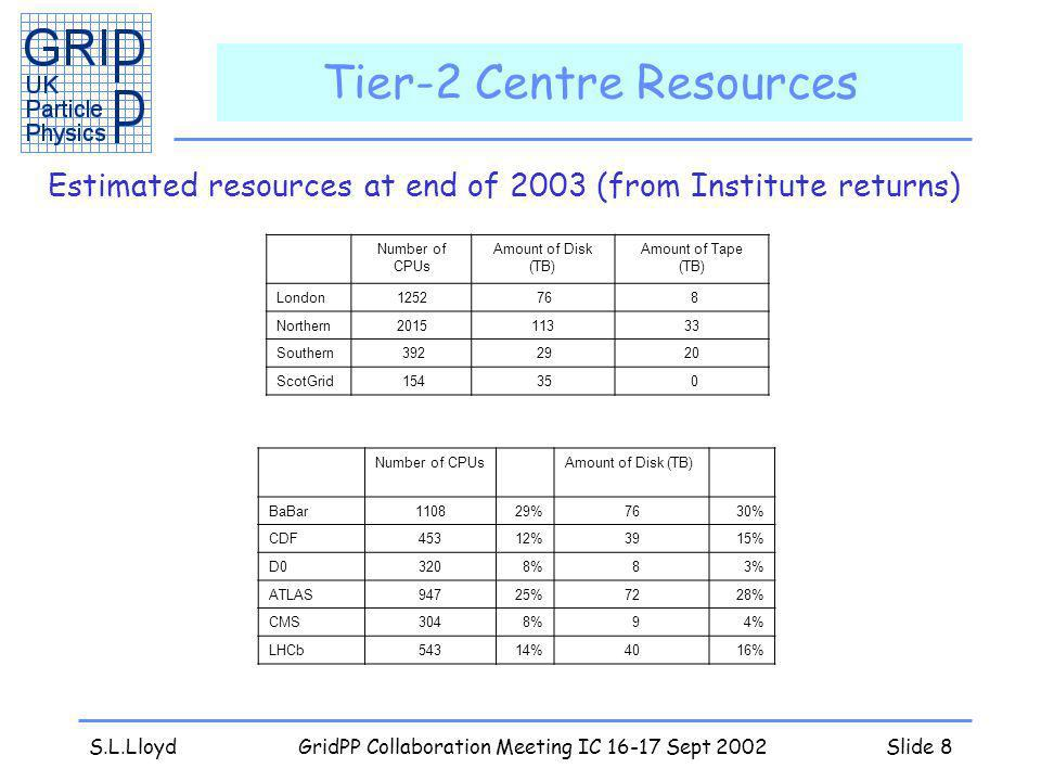 S.L.LloydGridPP Collaboration Meeting IC 16-17 Sept 2002Slide 8 Tier-2 Centre Resources Estimated resources at end of 2003 (from Institute returns) Number of CPUs Amount of Disk (TB) Amount of Tape (TB) London1252 76 8 Northern201511333 Southern 392 2920 ScotGrid 154 35 0 Number of CPUsAmount of Disk (TB) BaBar110829%7630% CDF45312%3915% D03208% 83% ATLAS94725%7228% CMS3048% 94% LHCb54314%4016%